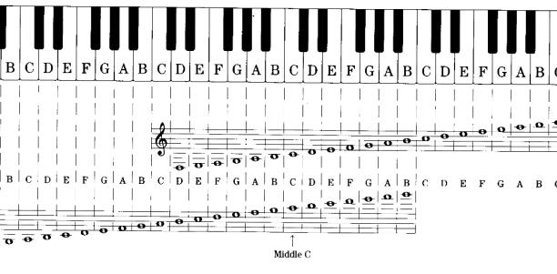 Notation_Staff_Keyboard to Grand Staff