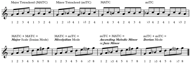 Pitch-Tetrachord exercise